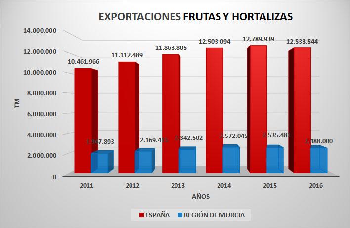 general-exportaciones
