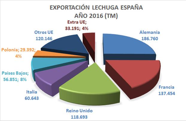 lechuga-exportaciones-paises-ev