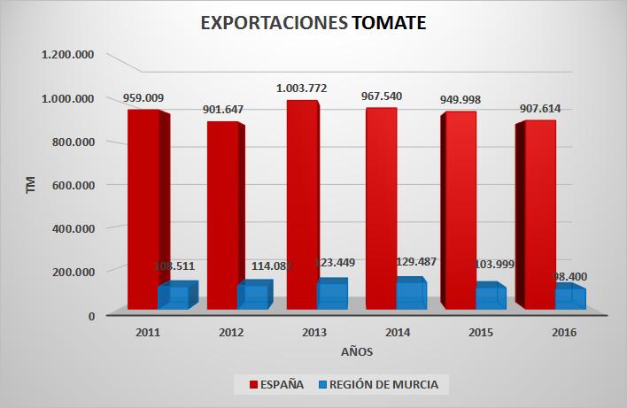 tomate-exportaciones-ev